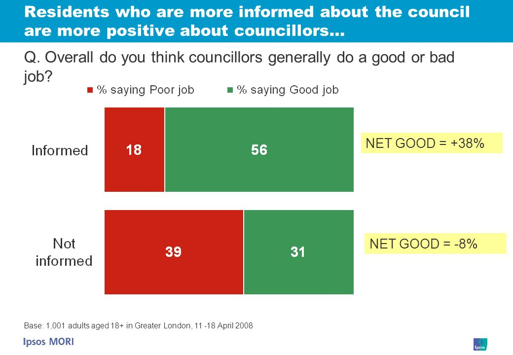Residents who are more informed about the council are more positive about councillors… Q.