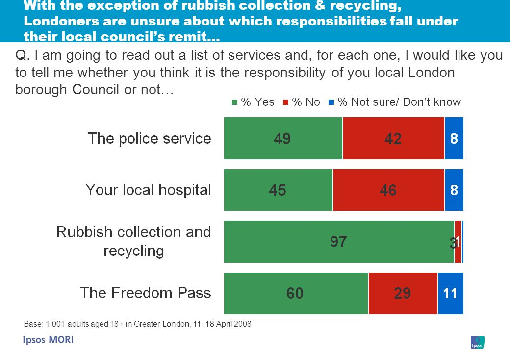 With the exception of rubbish collection & recycling, Londoners are unsure about which responsibilities fall under their local councils remit… Q.