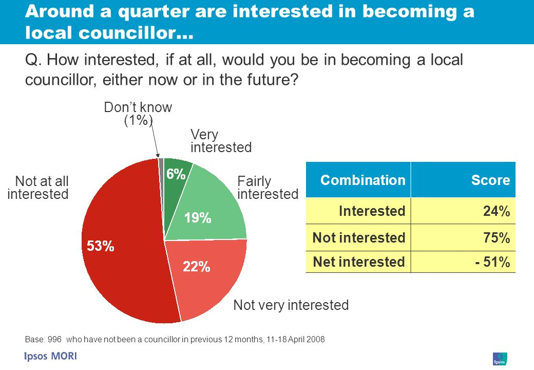 Around a quarter are interested in becoming a local councillor… CombinationScore Interested24% Not interested75% Net interested- 51% Very interested Dont know (1%) Not at all interested Fairly interested Q.