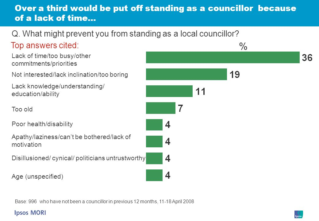 Over a third would be put off standing as a councillor because of a lack of time… Base: 996 who have not been a councillor in previous 12 months, 11-18 April 2008 Q.