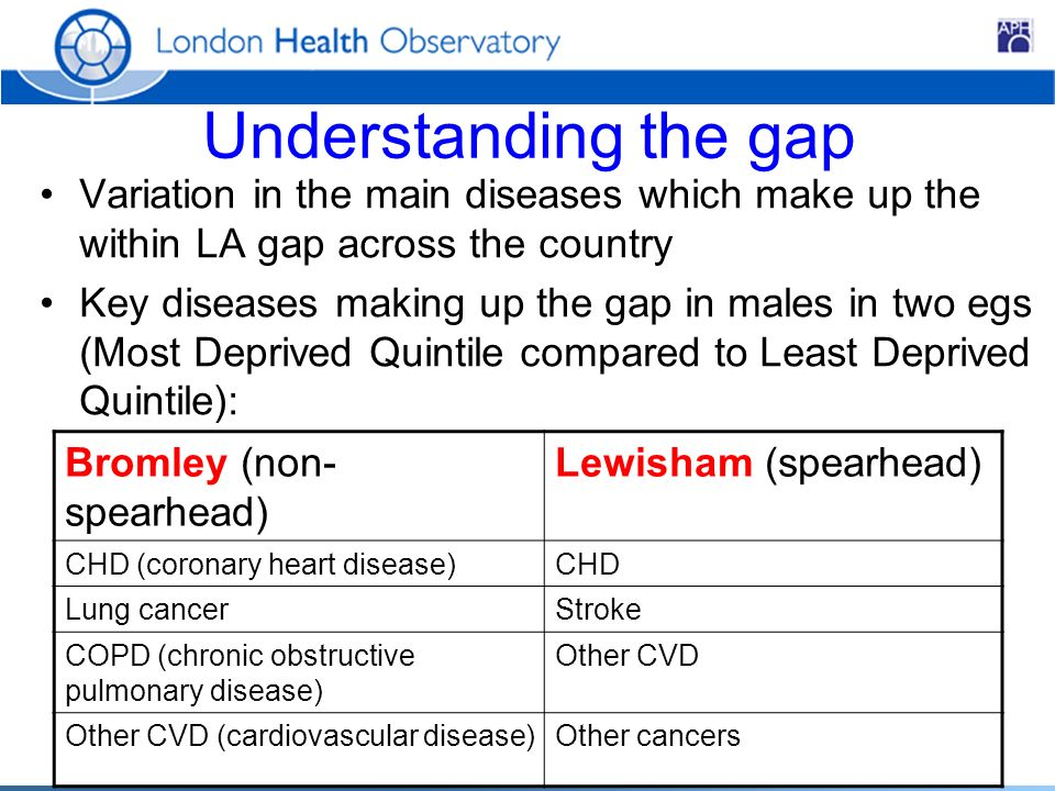 Understanding the gap Variation in the main diseases which make up the within LA gap across the country Key diseases making up the gap in males in two egs (Most Deprived Quintile compared to Least Deprived Quintile): Bromley (non- spearhead) Lewisham (spearhead) CHD (coronary heart disease)CHD Lung cancerStroke COPD (chronic obstructive pulmonary disease) Other CVD Other CVD (cardiovascular disease)Other cancers
