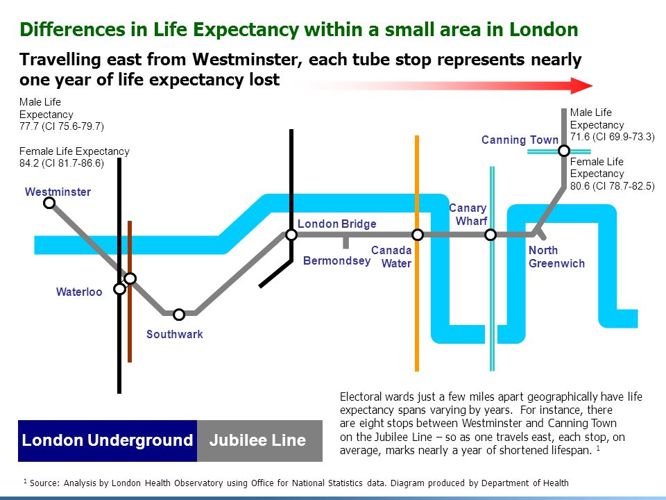 Travelling east from Westminster, each tube stop represents nearly one year of life expectancy lost Westminster Waterloo Southwark London Bridge Bermondsey Canada Water Canary Wharf North Greenwich Canning Town London UndergroundJubilee Line Differences in Life Expectancy within a small area in London Electoral wards just a few miles apart geographically have life expectancy spans varying by years.