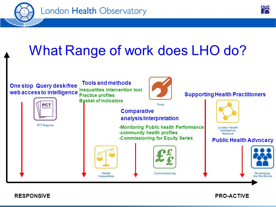 What Range of work does LHO do.