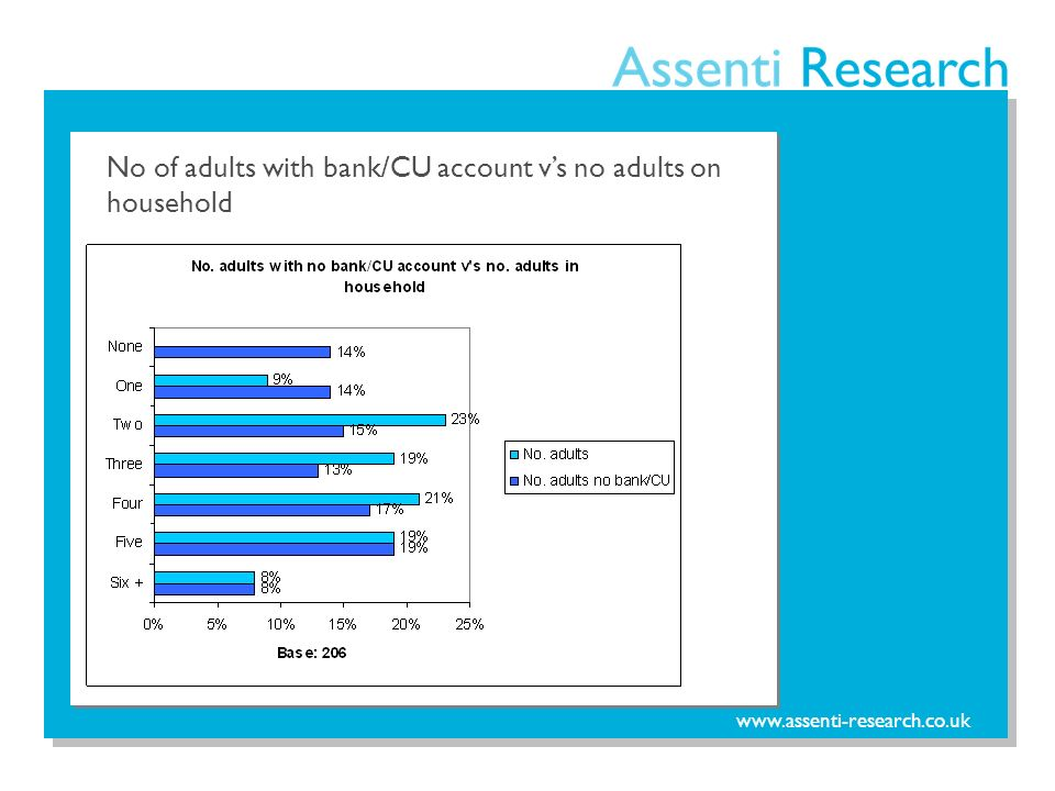 www.assenti-research.co.uk No of adults with bank/CU account vs no adults on household