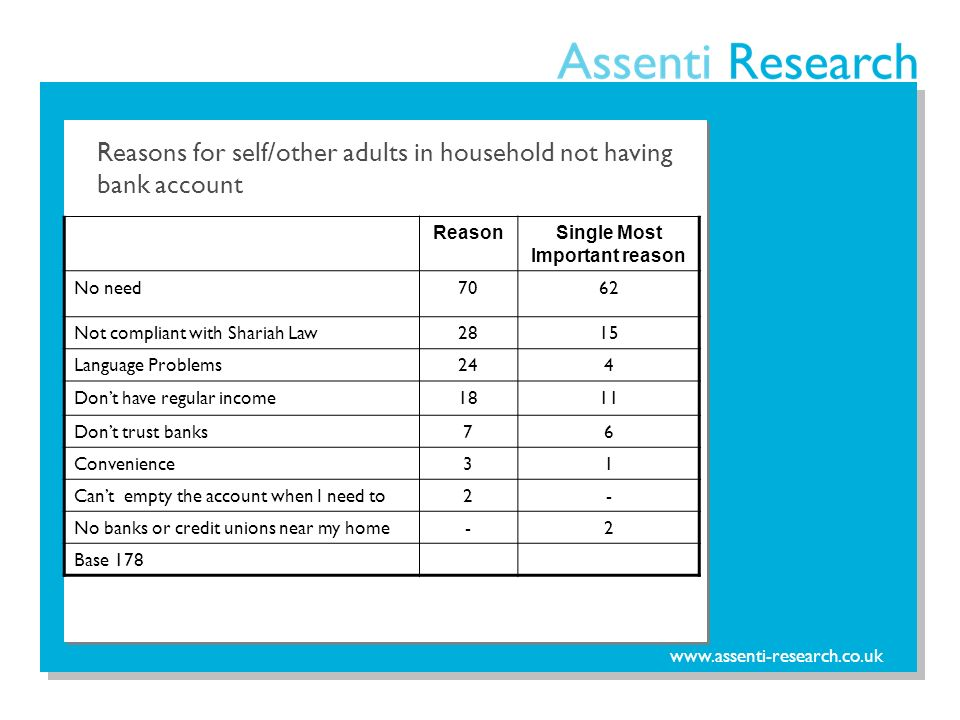 www.assenti-research.co.uk Reasons for self/other adults in household not having bank account ReasonSingle Most Important reason No need7062 Not compliant with Shariah Law2815 Language Problems244 Dont have regular income1811 Dont trust banks76 Convenience31 Cant empty the account when I need to2- No banks or credit unions near my home-2 Base 178