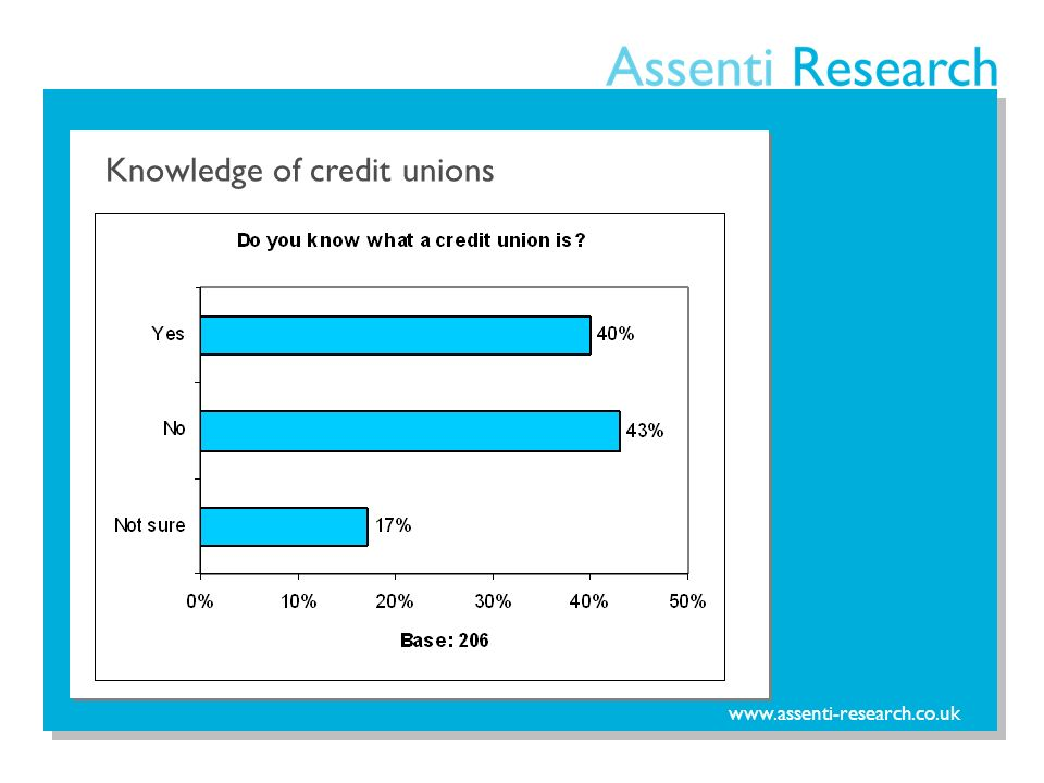 www.assenti-research.co.uk Knowledge of credit unions