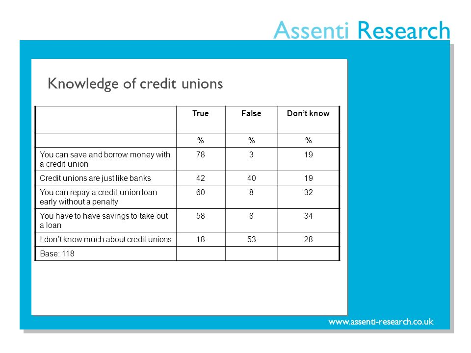 www.assenti-research.co.uk Knowledge of credit unions TrueFalseDont know %% You can save and borrow money with a credit union 78319 Credit unions are just like banks424019 You can repay a credit union loan early without a penalty 60832 You have to have savings to take out a loan 58834 I dont know much about credit unions185328 Base: 118