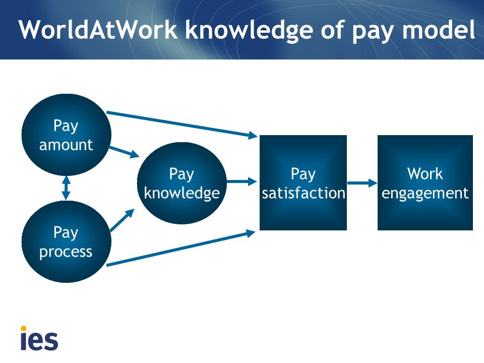 WorldAtWork knowledge of pay model Pay amount Pay process Pay knowledge Pay satisfaction Work engagement