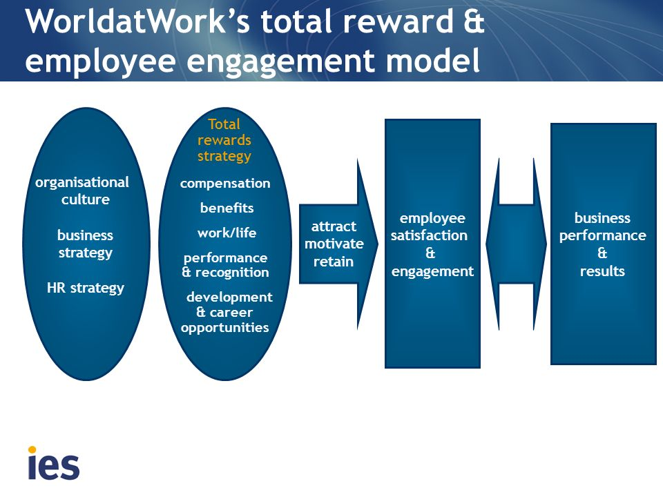 attract motivate retain employee satisfaction & engagement business performance & results organisational culture business strategy HR strategy compensation benefits work/life performance & recognition development & career opportunities Total rewards strategy WorldatWorks total reward & employee engagement model