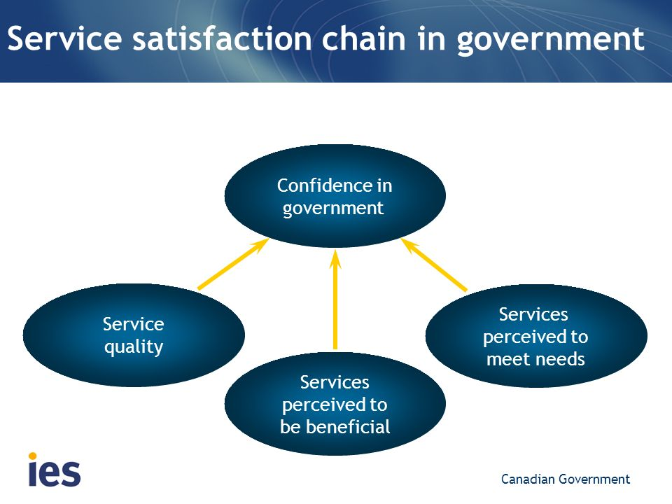 Service satisfaction chain in government Confidence in government Canadian Government Services perceived to be beneficial Service quality Services per