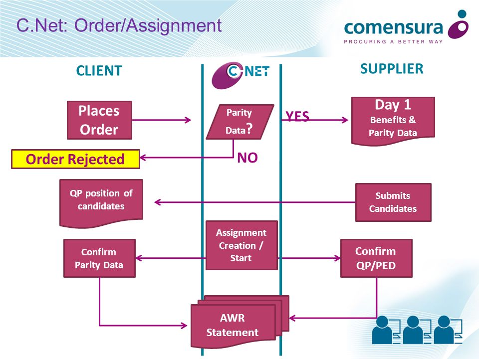 C.Net: Order/Assignment SUPPLIER CLIENT Day 1 Benefits & Parity Data AWR Statement Parity Data ? Places Order YES Submits Candidates NO Order Rejected
