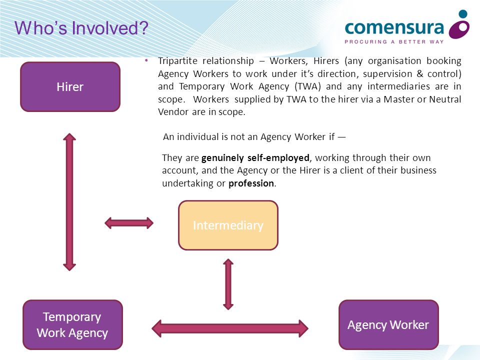 After qualifying, an Agency Worker is entitled to the same basic working and employment conditions as if they had been recruited directly by the Hirer, to do the same or broadly similar job, with the same skills and qualifications.