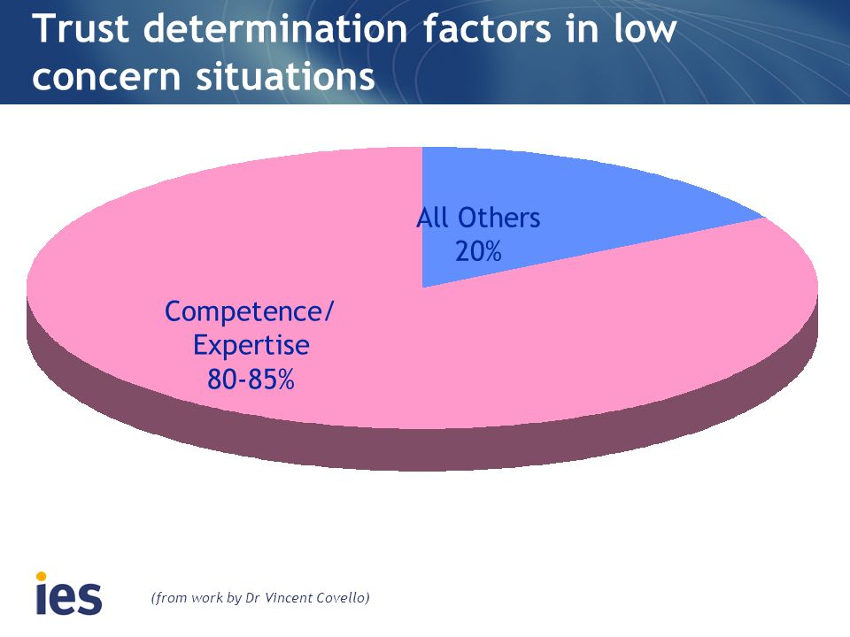 Trust determination factors in low concern situations Competence/ Expertise 80-85% All Others 20% (from work by Dr Vincent Covello)