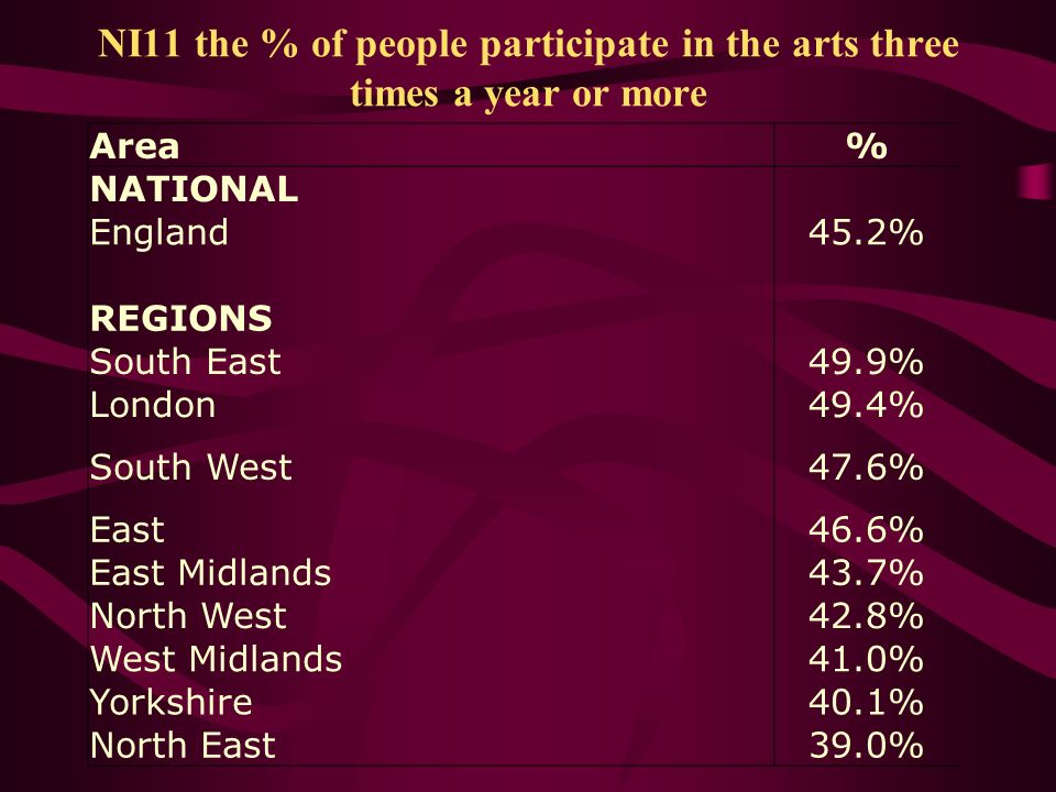 NI11 the % of people participate in the arts three times a year or more Area% NATIONAL England45.2% REGIONS South East49.9% London49.4% South West47.6% East46.6% East Midlands43.7% North West42.8% West Midlands41.0% Yorkshire40.1% North East39.0%