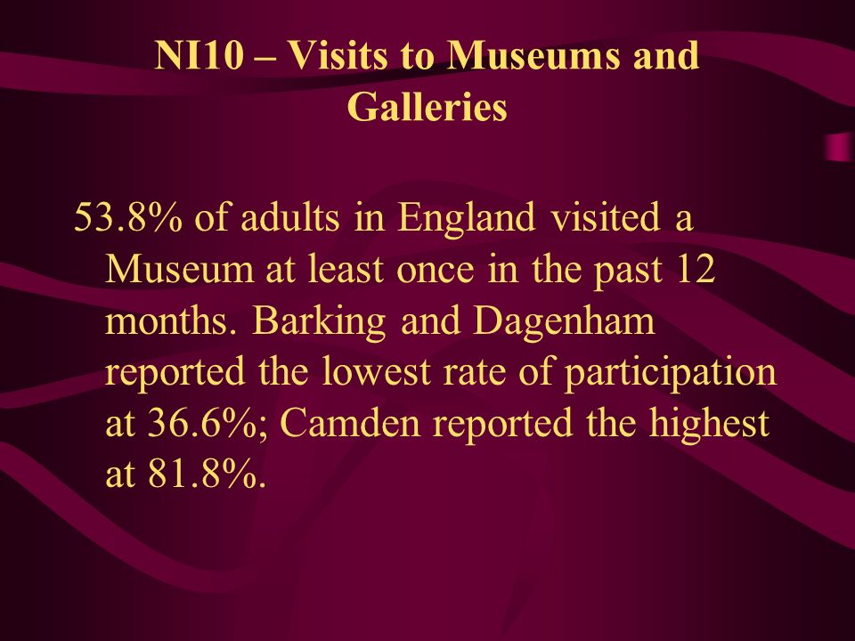 53.8% of adults in England visited a Museum at least once in the past 12 months. Barking and Dagenham reported the lowest rate of participation at 36.