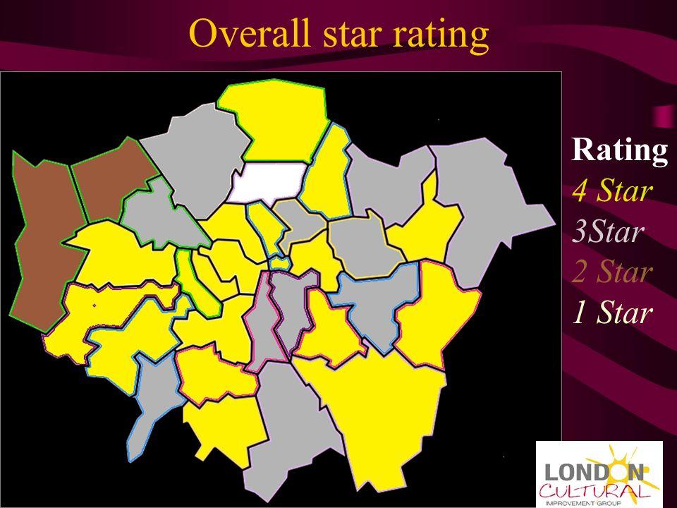 Overall star rating Rating 4 Star 3Star 2 Star 1 Star