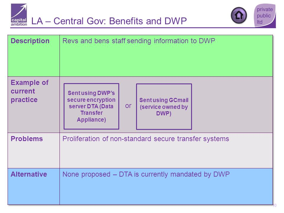 10 Sent using DWPs secure encryption server DTA (Data Transfer Appliance) LA – Central Gov: Benefits and DWP or Sent using GCmail (service owned by DW