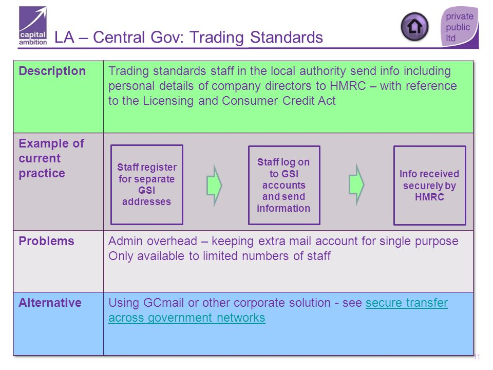 11 Staff register for separate GSI addresses Staff log on to GSI accounts and send information Info received securely by HMRC LA – Central Gov: Tradin