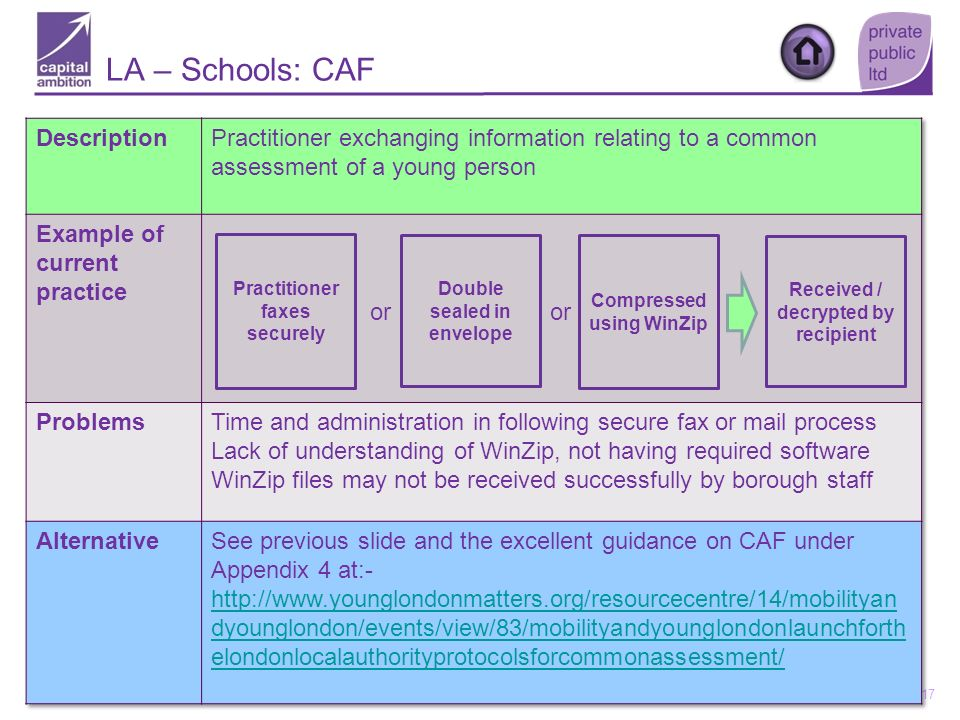 17 Practitioner faxes securely Double sealed in envelope Received / decrypted by recipient Compressed using WinZip or LA – Schools: CAF