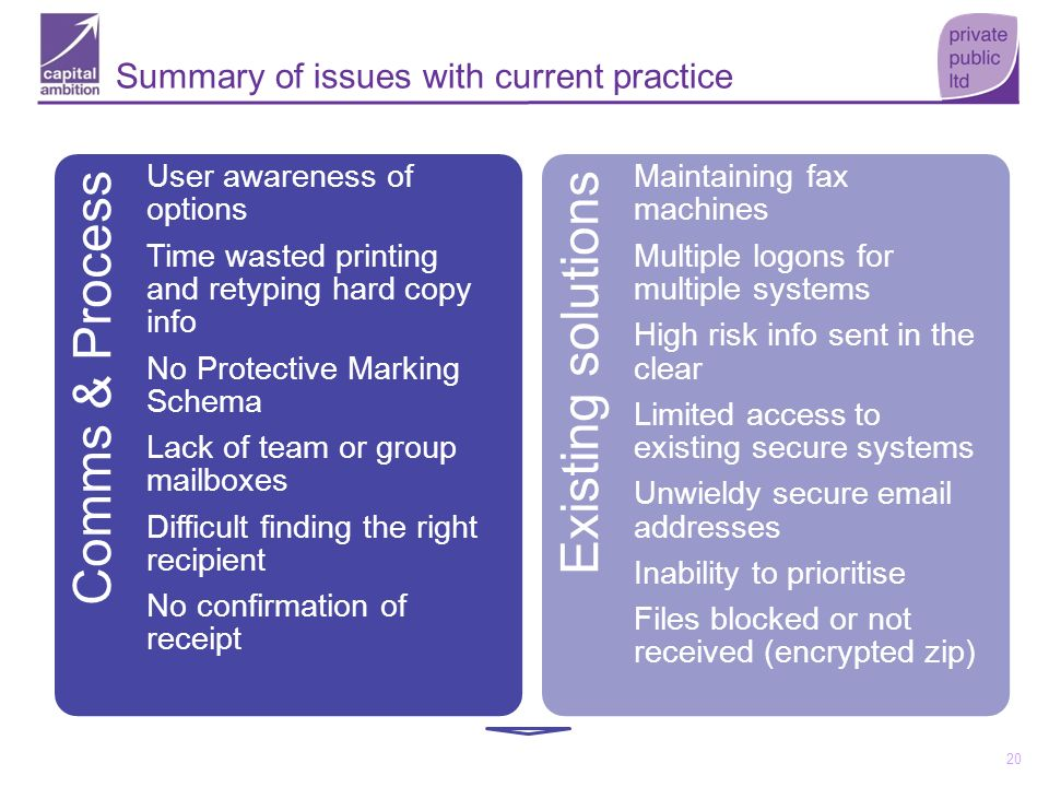 20 Summary of issues with current practice Comms & Process User awareness of options Time wasted printing and retyping hard copy info No Protective Ma