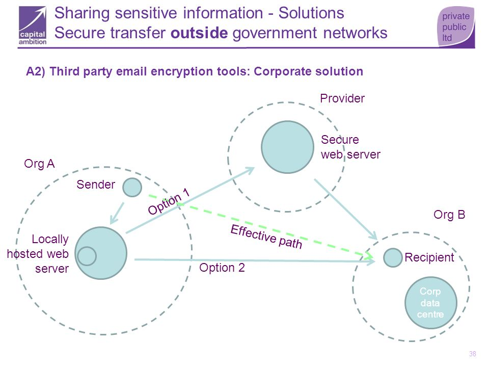 38 A2) Third party email encryption tools: Corporate solution Corp data centre Sender Recipient Org A Org B Provider Secure web server Sharing sensiti