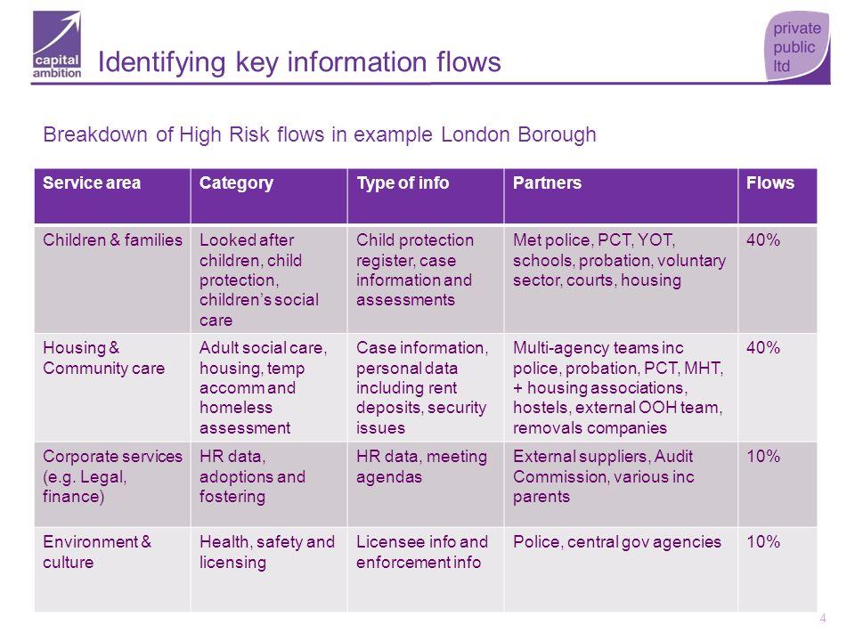 4 Identifying key information flows Breakdown of High Risk flows in example London Borough Service areaCategoryType of infoPartnersFlows Children & fa