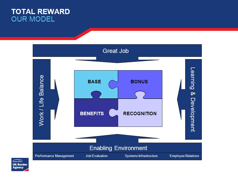 TOTAL REWARD OUR MODEL BASE RECOGNITION BONUS BENEFITS Great Job Work / Life Balance Learning & Development Enabling Environment Performance ManagementJob EvaluationSystems InfrastructureEmployee Relations
