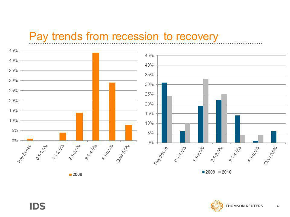 Pay trends from recession to recovery 4