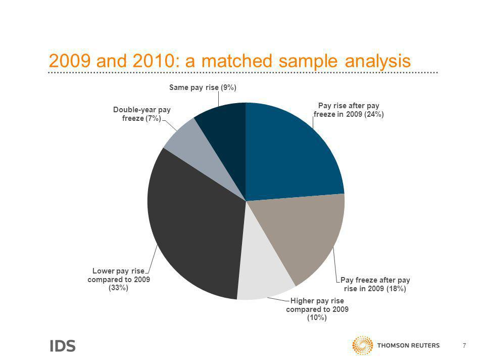 2009 and 2010: a matched sample analysis 7