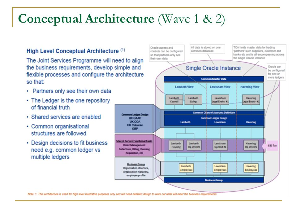 Conceptual Architecture (Wave 1 & 2) Our belief, a combined single instance of Oracle has significant benefits
