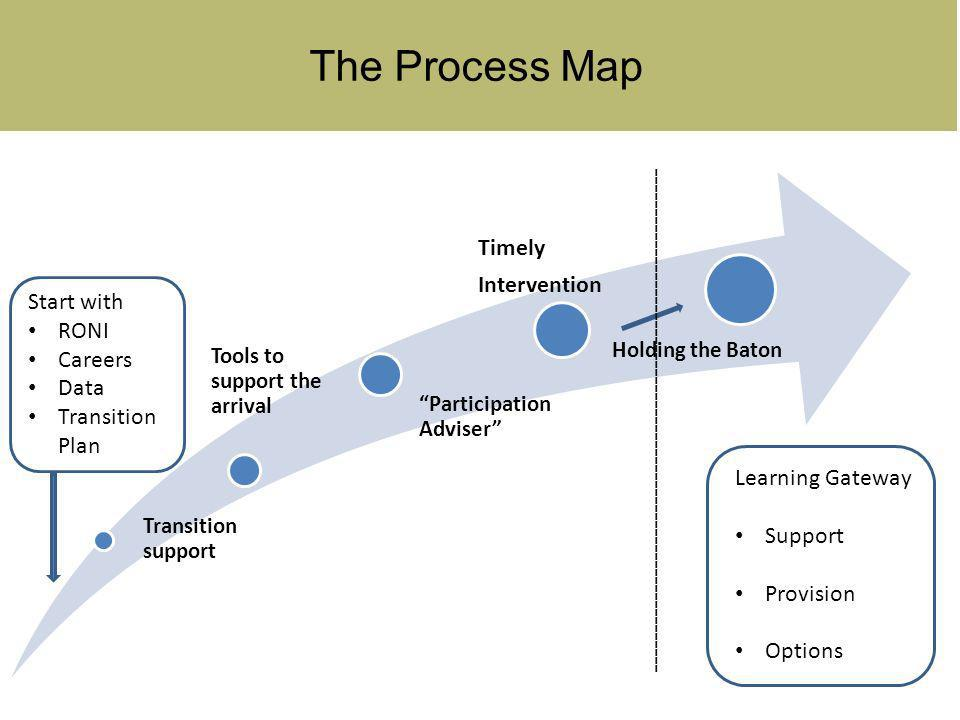 The Process Map Transitio n support Tools to support the arrival Participatio n Adviser Timely Interventio n Holding the Baton Learning Gateway Support Provision Options Start with RONI Careers Data Transition Plan