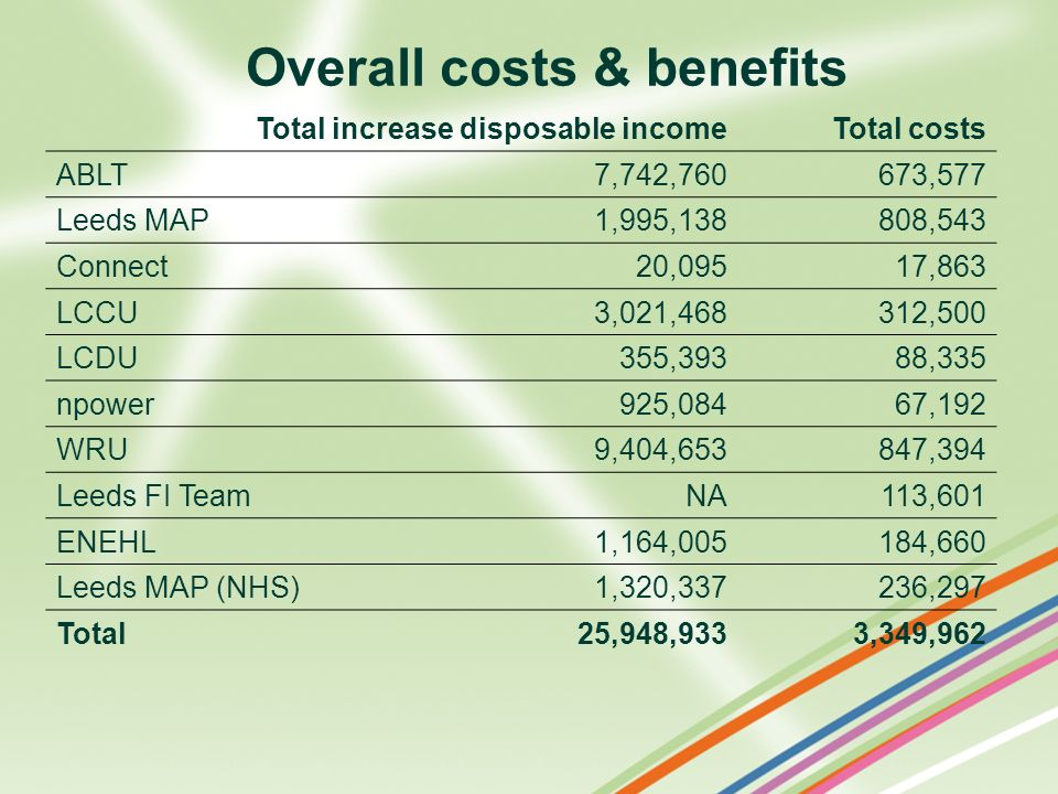 Overall costs & benefits Total increase disposable incomeTotal costs ABLT7,742,760673,577 Leeds MAP1,995,138808,543 Connect20,09517,863 LCCU3,021,4683
