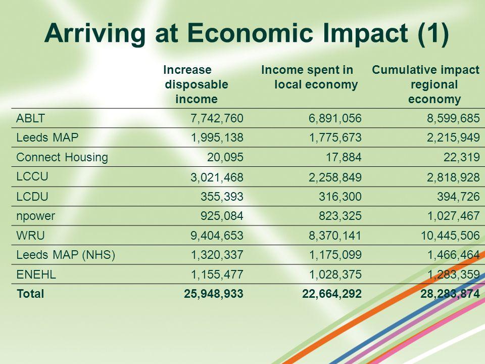 Arriving at Economic Impact (1) Increase disposable income Income spent in local economy Cumulative impact regional economy ABLT 7,742,7606,891,0568,5