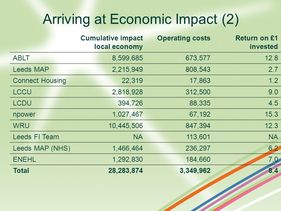Arriving at Economic Impact (2) Cumulative impact local economy Operating costsReturn on £1 invested ABLT 8,599,685 673,57712.8 Leeds MAP 2,215,949 80