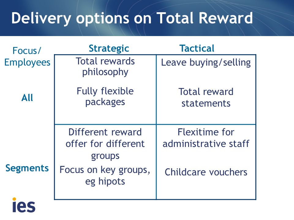 Delivery options on Total Reward Total rewards philosophy Fully flexible packages Leave buying/selling Total reward statements Different reward offer