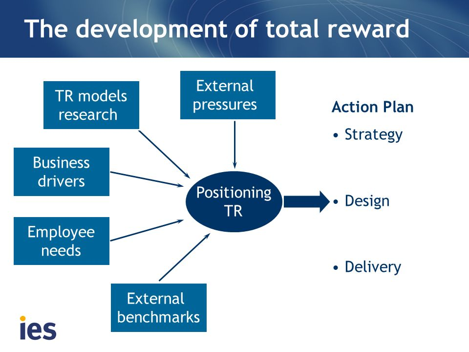 The development of total reward External pressures External benchmarks Employee needs Business drivers Positioning TR Action Plan Strategy Design Deli
