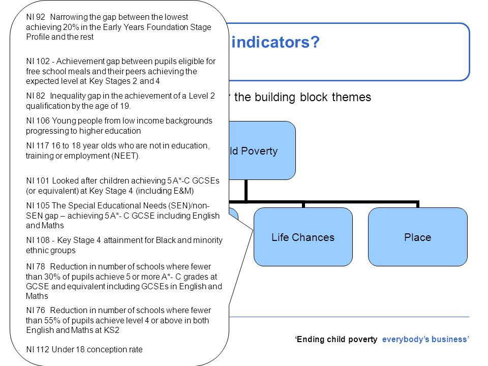 Ending child poverty everybodys business What is in the basket of indicators? We consider the indicators under the building block themes Child Poverty