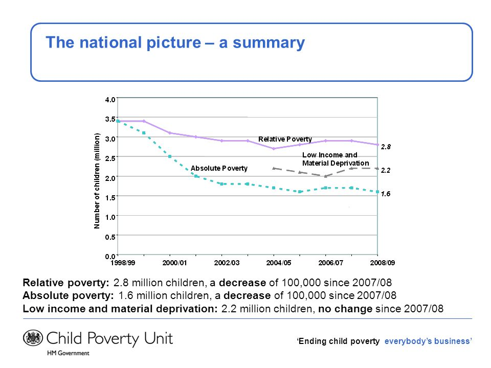 Ending child poverty everybodys business But we recognise its not a perfect measure Issues: Incomplete income information for the IS/JSA claimants, so cant apply the 60% median income threshold Tax Credits are assessed on taxable income, which doesnt include non- taxable benefits administered by local authorities such as Housing Benefit and Council Tax Benefit Not everyone takes up the tax credits they are entitled to