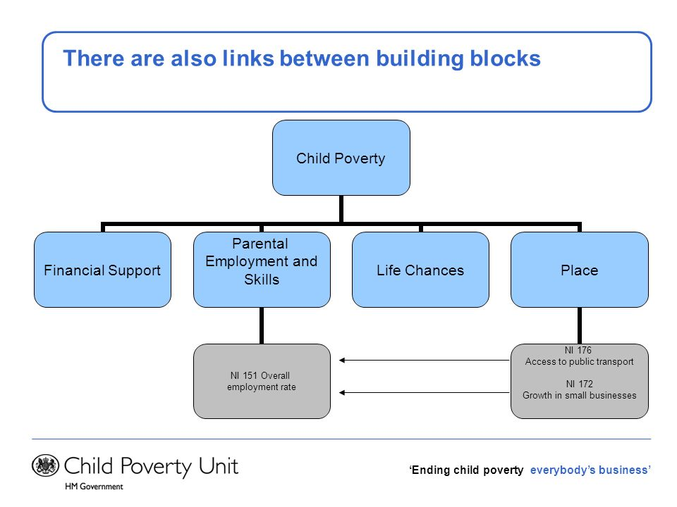 Ending child poverty everybodys business There are also links between building blocks Child Poverty Financial Support Parental Employment and Skills N