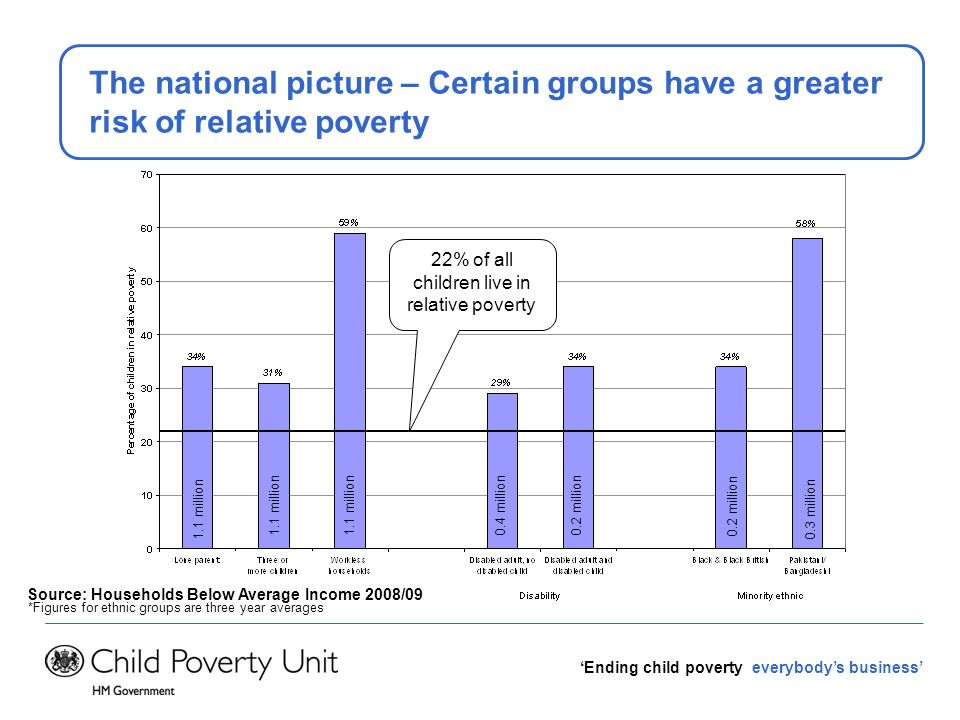 Ending child poverty everybodys business The national picture – Certain groups have a greater risk of relative poverty Source: Households Below Averag