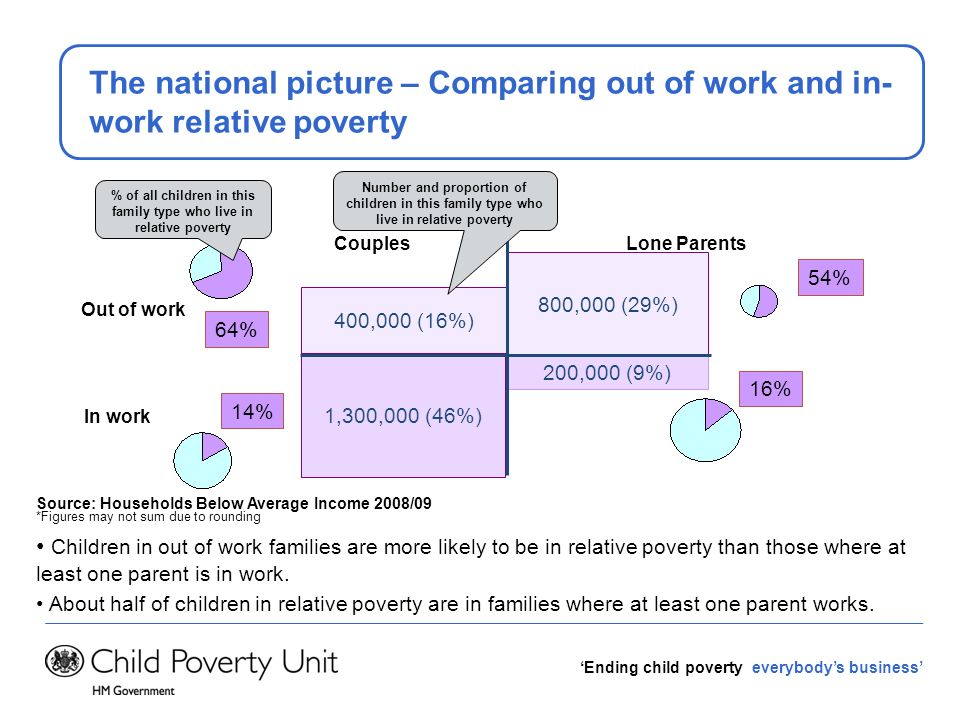 Ending child poverty everybodys business Exploring the data: linking to other analysis We can also draw on analysis done for other purposes, for example the Community Health Profiles.