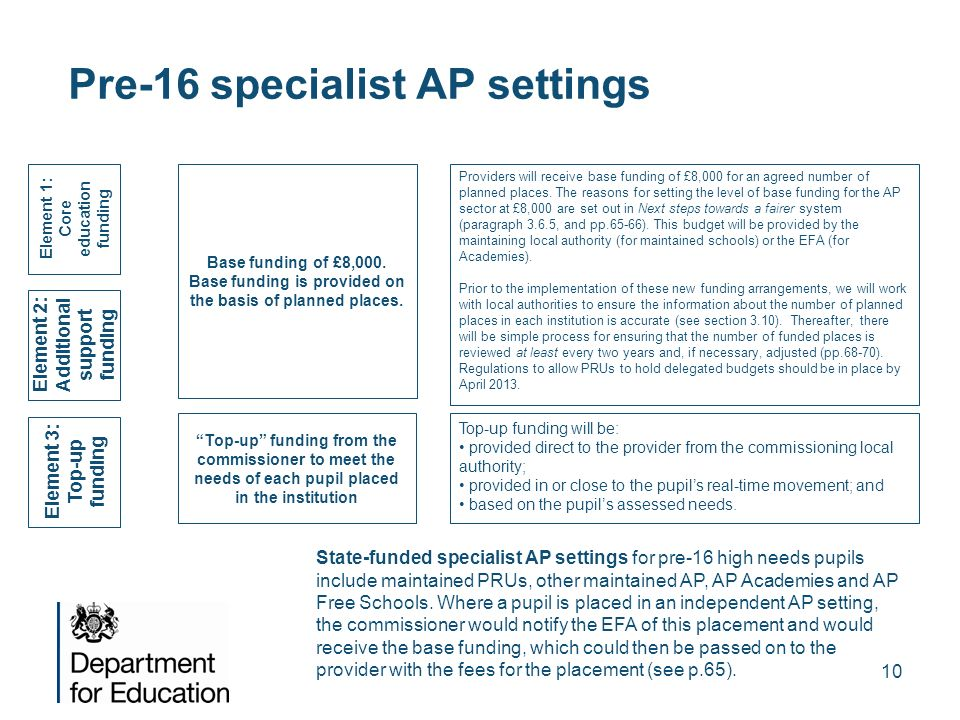 10 Pre-16 specialist AP settings Element 1: Core education funding Element 2: Additional support funding Element 3: Top-up funding Top-up funding from