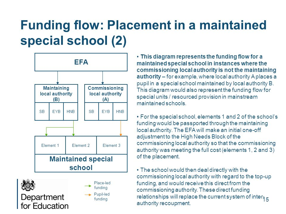 15 Funding flow: Placement in a maintained special school (2) EFA Commissioning local authority (A) SBEYBHNB Maintained special school Element 1Elemen