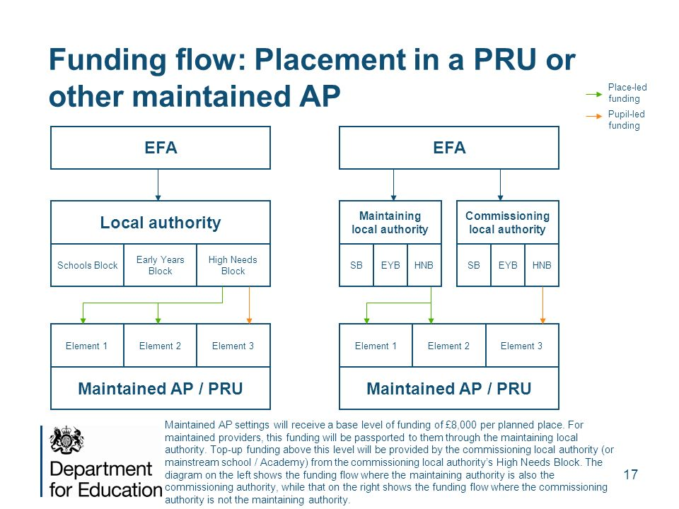 17 Funding flow: Placement in a PRU or other maintained AP Maintained AP settings will receive a base level of funding of £8,000 per planned place. Fo