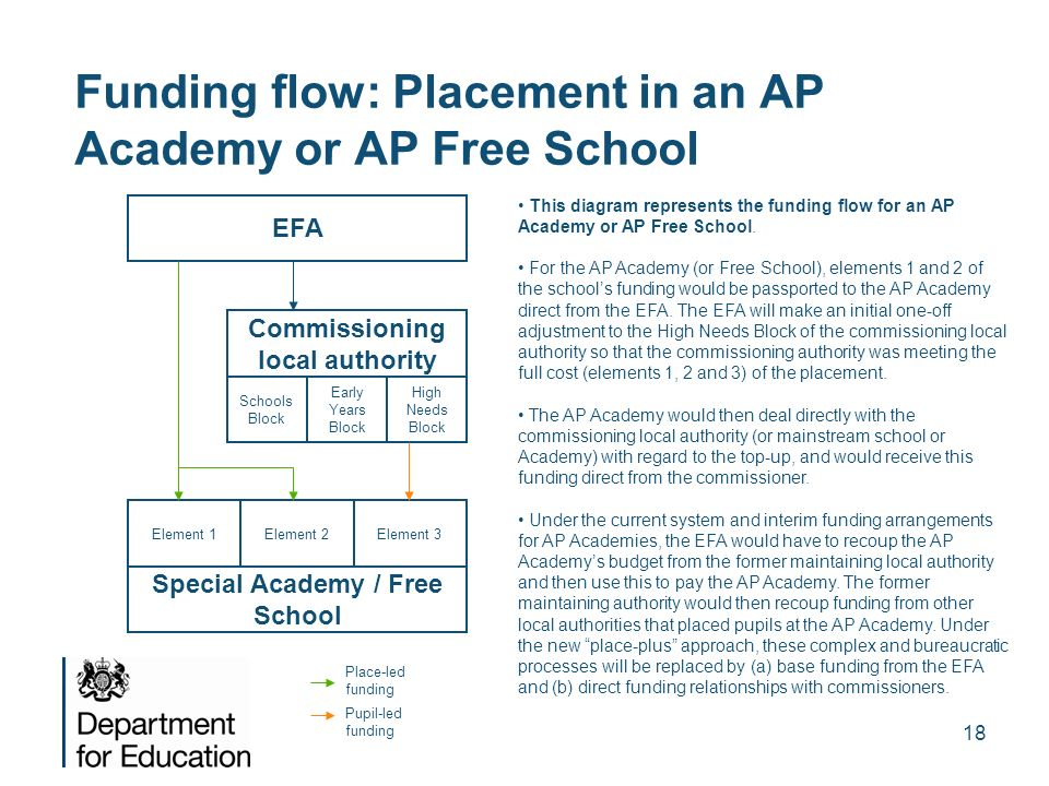 18 Funding flow: Placement in an AP Academy or AP Free School EFA Commissioning local authority Schools Block Early Years Block High Needs Block Speci