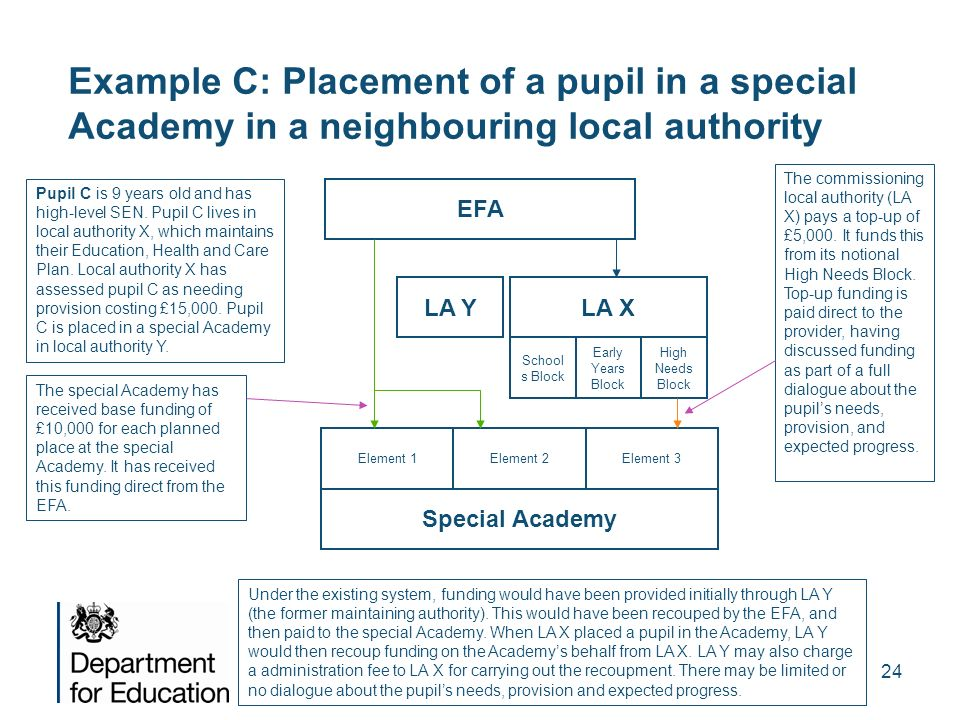 24 Example C: Placement of a pupil in a special Academy in a neighbouring local authority Pupil C is 9 years old and has high-level SEN. Pupil C lives