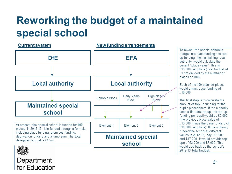 31 Reworking the budget of a maintained special school EFA Local authority Schools Block Early Years Block High Needs Block Maintained special school