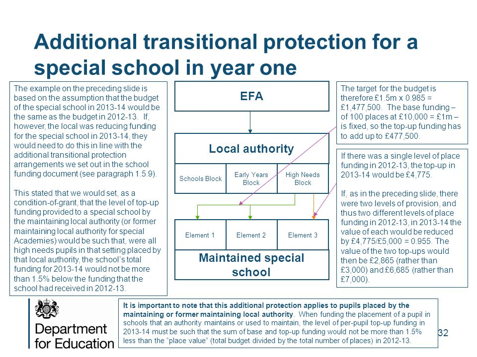 32 Additional transitional protection for a special school in year one EFA Local authority Schools Block Early Years Block High Needs Block Maintained