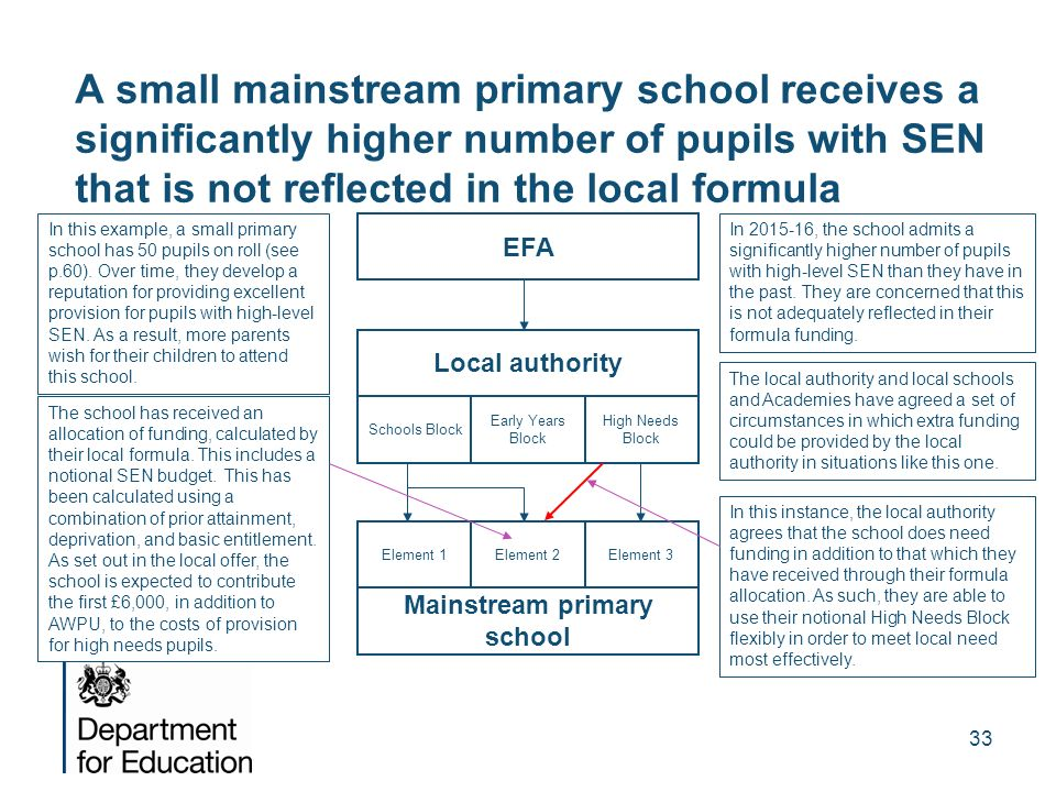 33 A small mainstream primary school receives a significantly higher number of pupils with SEN that is not reflected in the local formula EFA Local au