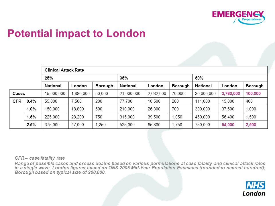 Potential impact to London CFR – case fatality rate Range of possible cases and excess deaths based on various permutations at case-fatality and clini